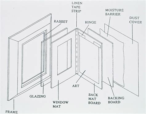 water frame diagram preservation guidelines for matting and framing