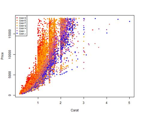 colors colouring plot by factor in r stack overflow
