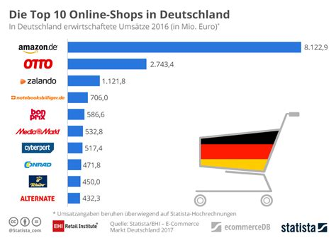 amazon top 10 infografik die top 10 online shops in deutschland statista
