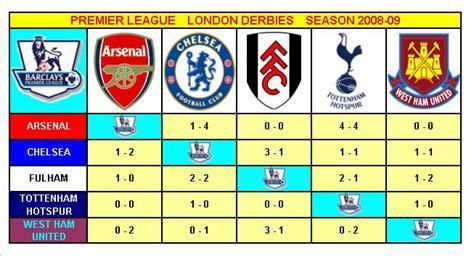 epl derbies premier league london derbies season 2008 09