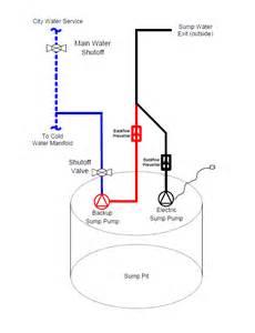 sump switch wiring diagram free printable wiring diagrams