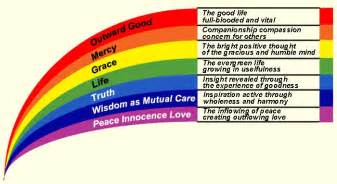 color of wisdom colours of the rainbow 3 symbols spiritual wisdom