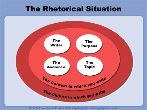Rhetorical Situation Exle Essay by Rhetorical Situation