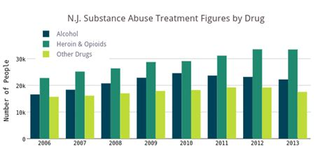 Substance Abuse Detox Centers Nj by N J Substance Abuse Treatment Figures By Bar Chart