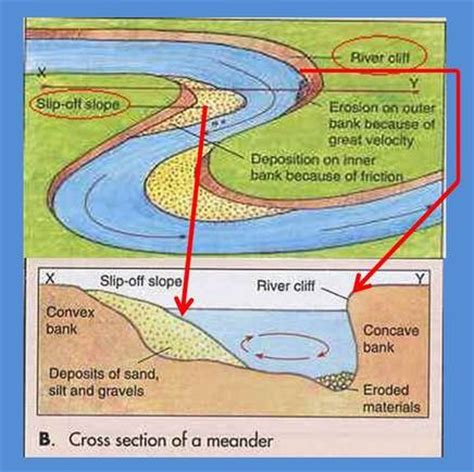 cross section of a river meander cross section of a river meander 28 images river