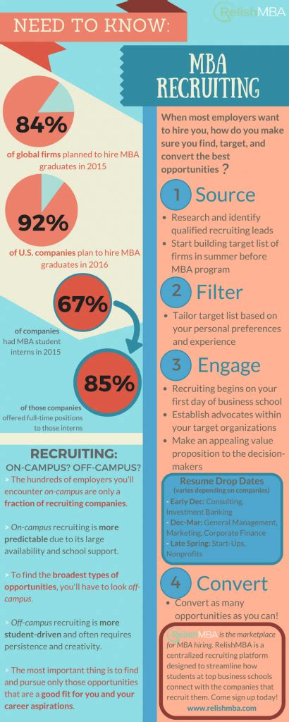 Relish Mba Careers by All You Need To About Mba Recruiting Relish