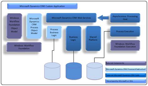 dynamics 365 流程体系结构
