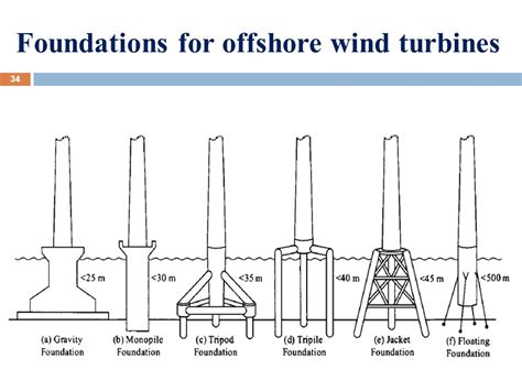design criteria for turbine generator foundations renewable energy systems wind energy 2 ppt download