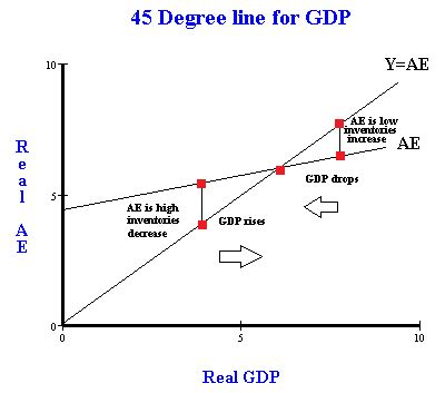 keynesian 45 degree diagram aggregate expenditure curve images