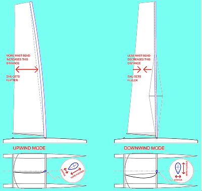 catamaran mast design small catamaran sailing basics techniques and tips
