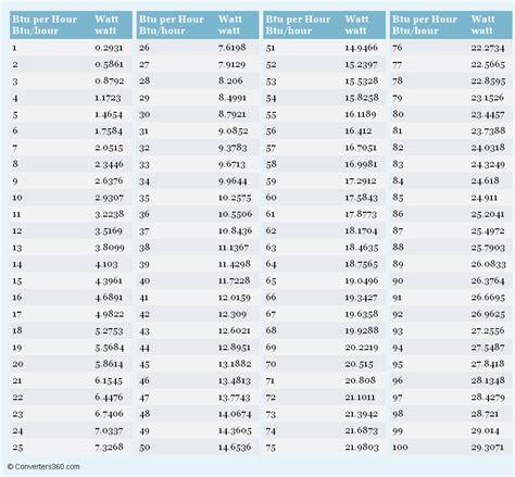 btu per hour to watt conversion chart