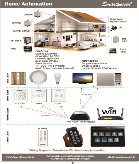 best home automation home automation system dealers