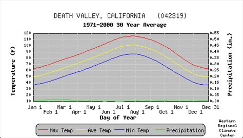 What Is The Highest Recorded Temperature In Valley California Earthscience Inour Nationalparks Valley