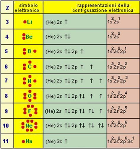 tavola periodica completa stabile l aufbau e la periodicit 224
