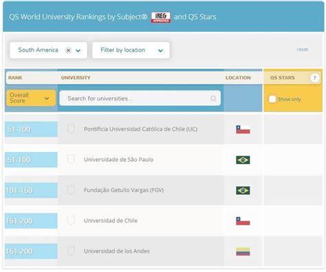 Ranking Mba Mexico by 1 186 Lugar Para Nuestra Facultad Escuela De Administraci 243 N