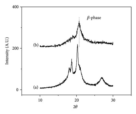 xrd pattern of pvdf nanoclay directed structure and morphology in pvdf