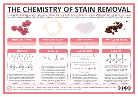 stain removal from upholstery compound interest the chemistry of stain removal