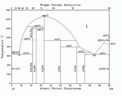 alumina phase diagram figure 10 40 is the aluminum neodymium phase diagr