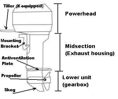 outboard boat motor basics what is the difference between an inboard and outboard