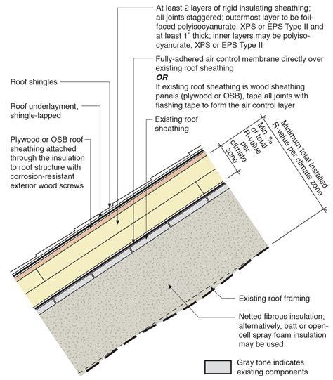retrofit  existing roof  installing rigid foam