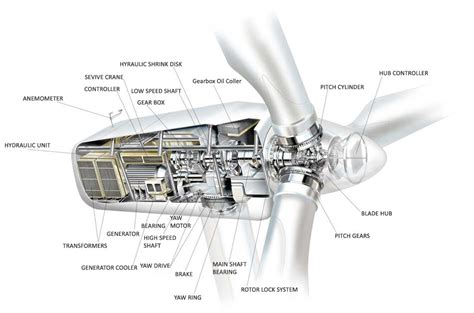 wind turbine diagram wind turbine generator schematic wind get free image