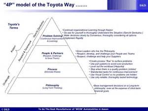 The Toyota Way Quot 4p Quot Model Of The Toyota Way Lean Thinking