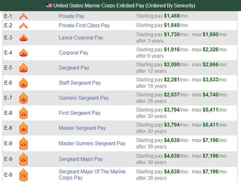 Marine Officer Pay by Department Of Defense Executive Branch