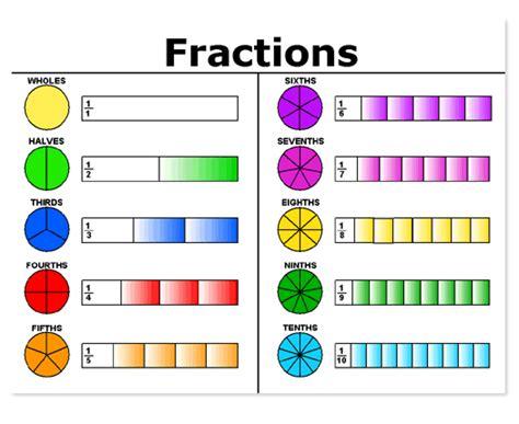 Flash Cards Organizer Fractions Ratios Percent Math 6
