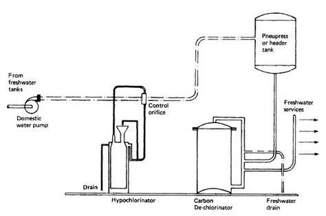 Domestic Plumbing Systems by Composition Of Domestic Water System For A General Cargo Ship