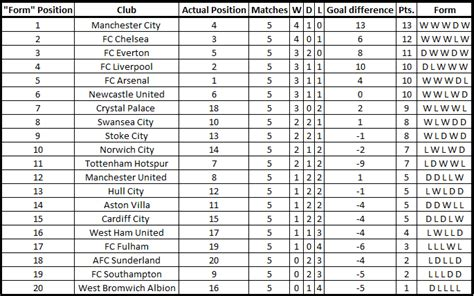 epl table current form soccerlytics bayern munich and juventus are the only