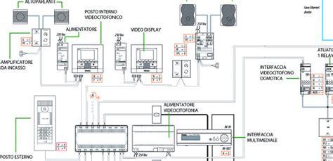 come disegnare un appartamento progettare un impianto domotico per avere la casa