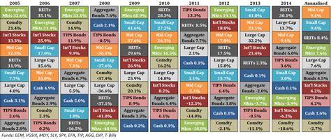 updating favorite performance chart