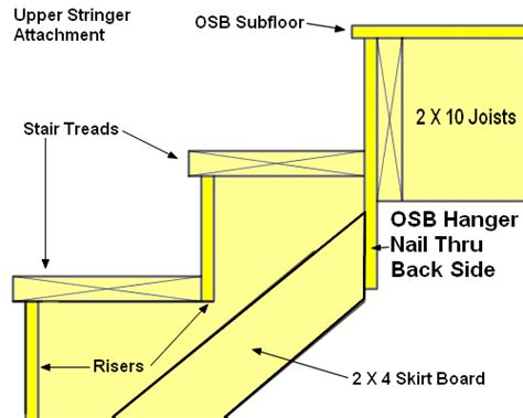 How To Measure Stairs For Carpet by Learn How To Build Stairs