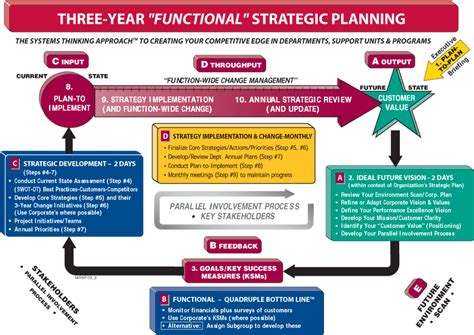 three year strategic plan template three year business plan template 28 images 3 years