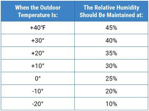 how much humidity should be in a house maintenance faq standard heating air conditioning