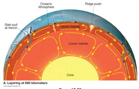 Convection Currents Produce The Heat In The Earth S Interior by Module E Tectonics Earth And Science 116 With