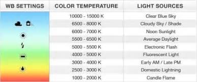 color temperature definition white balance explained how to set correct white balance