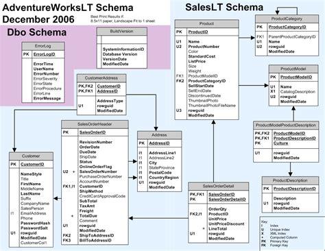 database schema diagram adventure 2008 r2 database diagram adventure works 2014