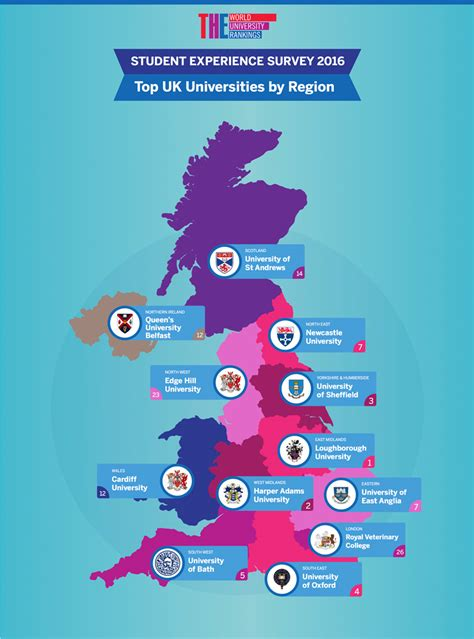 best uk best uk universities for the student experience by region