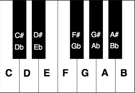 piano key notes piano key chart