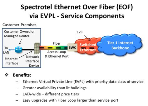 epl and evpl solutions complete network solutions including ethernet
