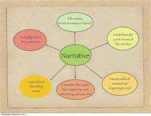 Narrative Essay Facts by Here Are Some Guidelines For Writing A Narrative Essay