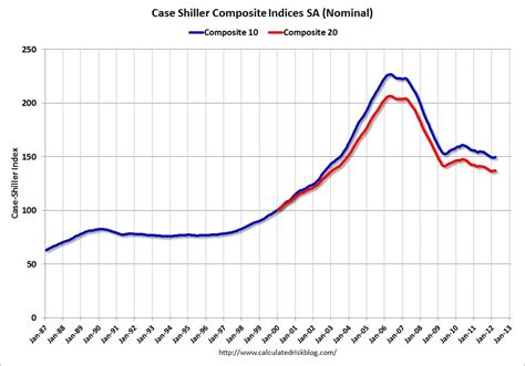 calculated risk shiller house prices fall to new