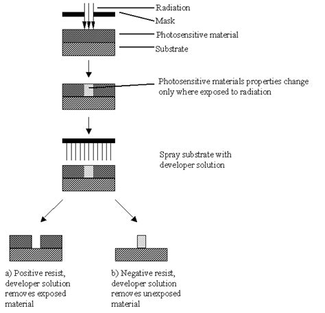 underlying pattern definition lithography