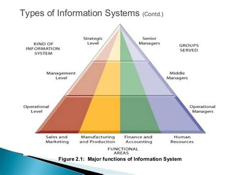 design of management information system management information system types