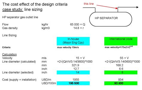 Design Criteria Des | blog des 233 ditions technip et ophrys blog