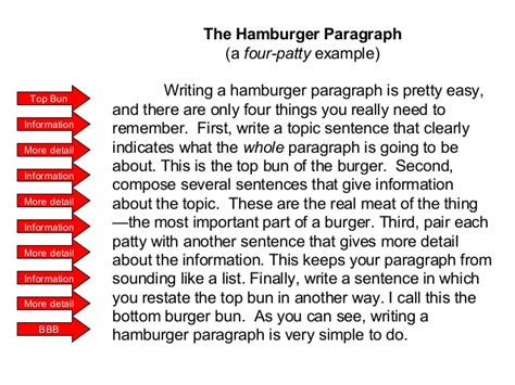 writing a paragraph template writing the hamburger paragraph