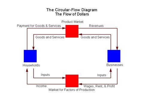 circular flow diagram definition circular flow diagram diagram site