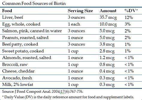 12 natural surprising foods to find biotin 12 maneras naturales de biotin for hair loss hair thinning skin and nails