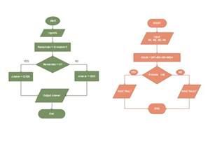 algorithm flowchart free algorithm flowchart templates